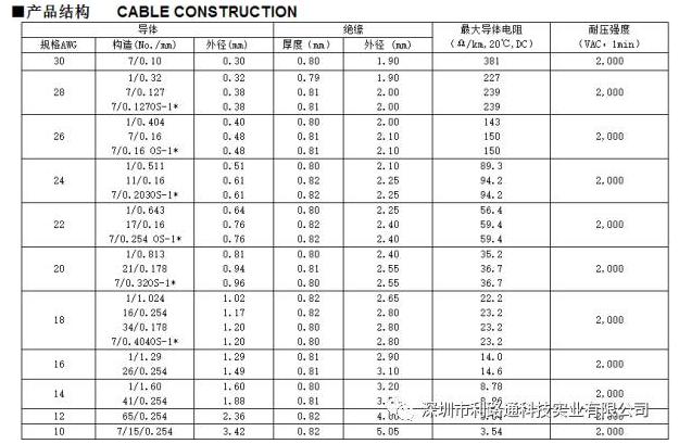 電纜分類型號知識